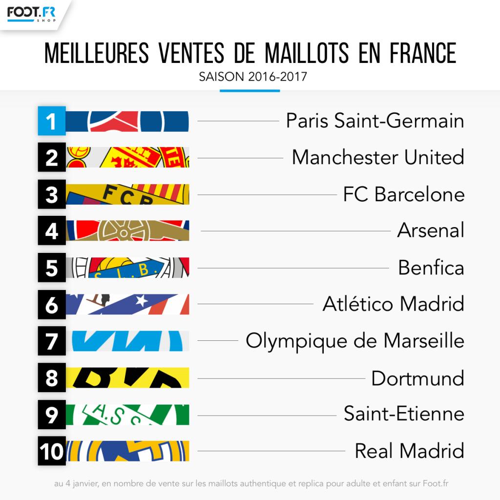 Top ventes maillots de foot